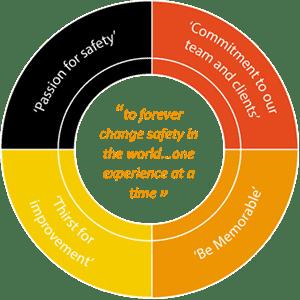 FSA Company Values